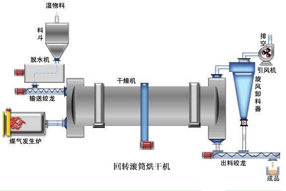 滚筒烘干机的结构组成